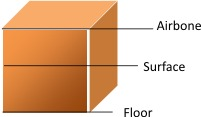 4.Use of the Space -. Max. 2 Points