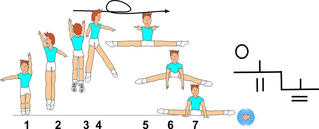 1/1 TURN FRONTAL SPLIT JUMP TO FRONTAL SPLIT