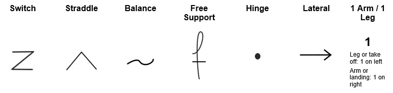 Principles of the shorthand system