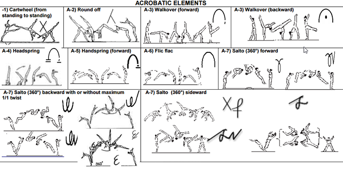 7.1 ACROBATIC ELEMENTS & PROHIBITED MOVES