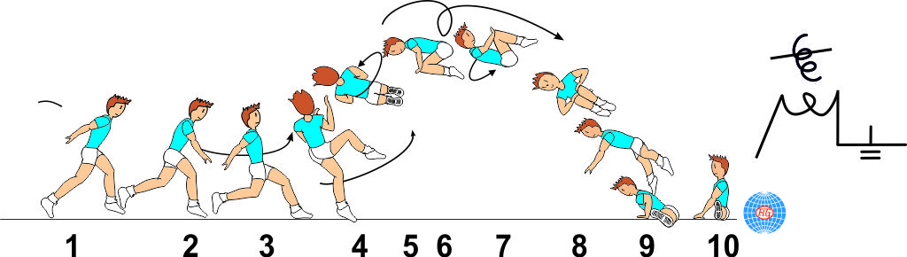 1 ½ TWIST OFF AXIS JUMP TO FRONTAL SPLIT