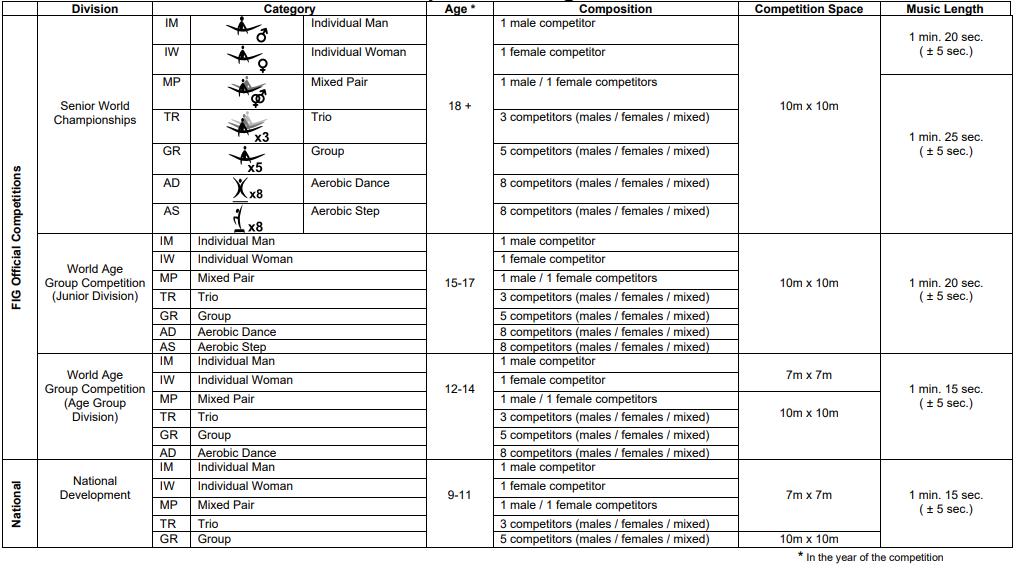 FIG AEROBIC GYMNASTICS   <Competitions at glance>